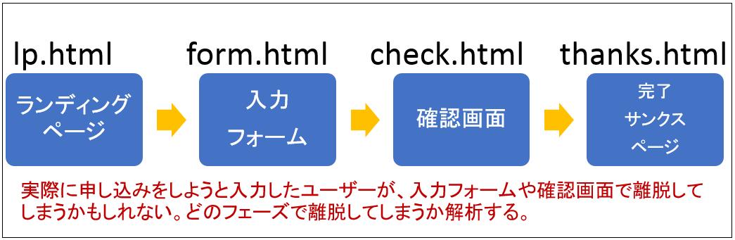 Google Analytics マイクロコンバージョン