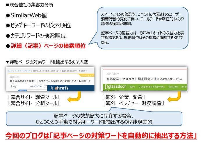 検索エンジンはどのページを評価している!?競合サイトのコンテンツ調査方法