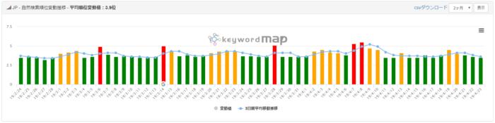 keywordmap(SERPs変動)