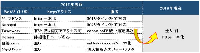 SSL SEO 2019年現在表