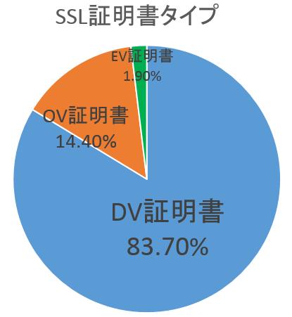 SSL SEO 証明書