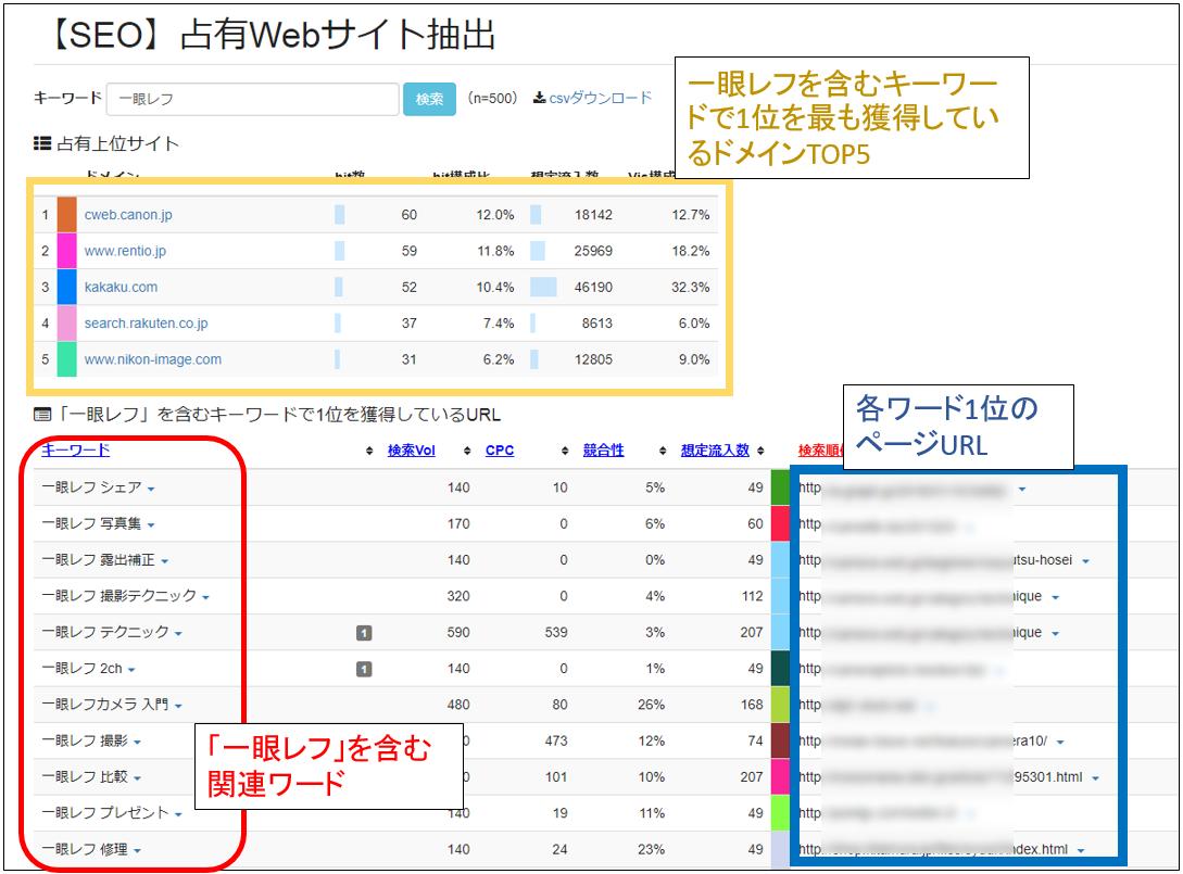keywordmap キーワード選定 占有Webサイト抽出1