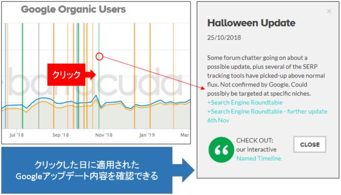 Panguin Tool Googleペナルティ、アルゴリズムアップデート