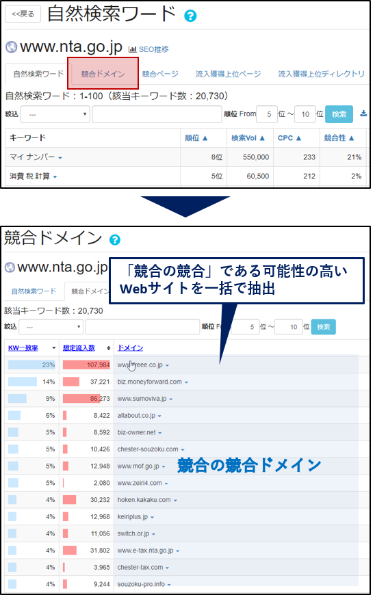 seo、キーワード、チェック6