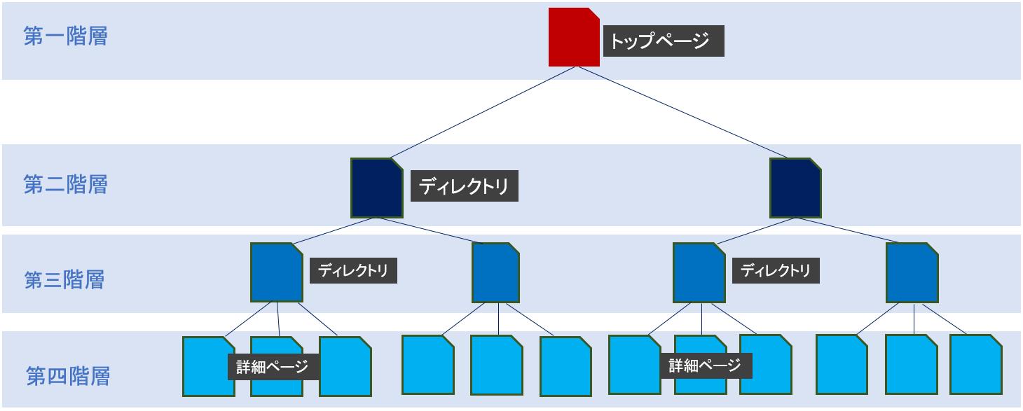 オウンドメディア、ディレクトリ構造
