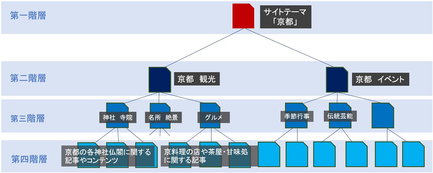 ディレクトリ構造、「京都 観光」