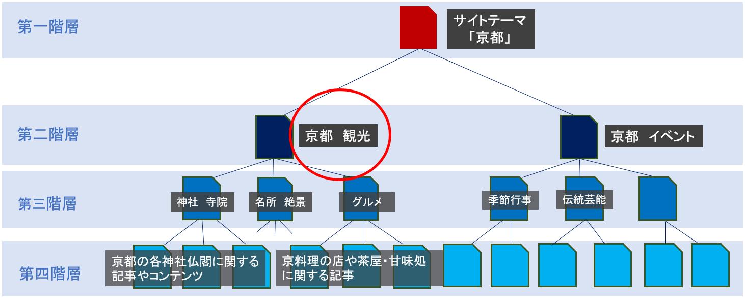 オウンドメディア、内部リンク、ディレクトリ構造「京都 観光」