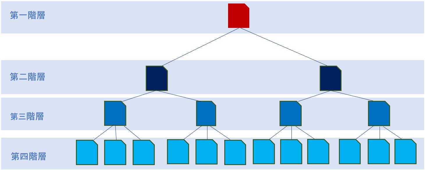 オウンドメディア、内部リンク、ディレクトリ構造
