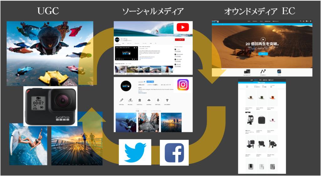 ソーシャルメディア活用、事例GoPro