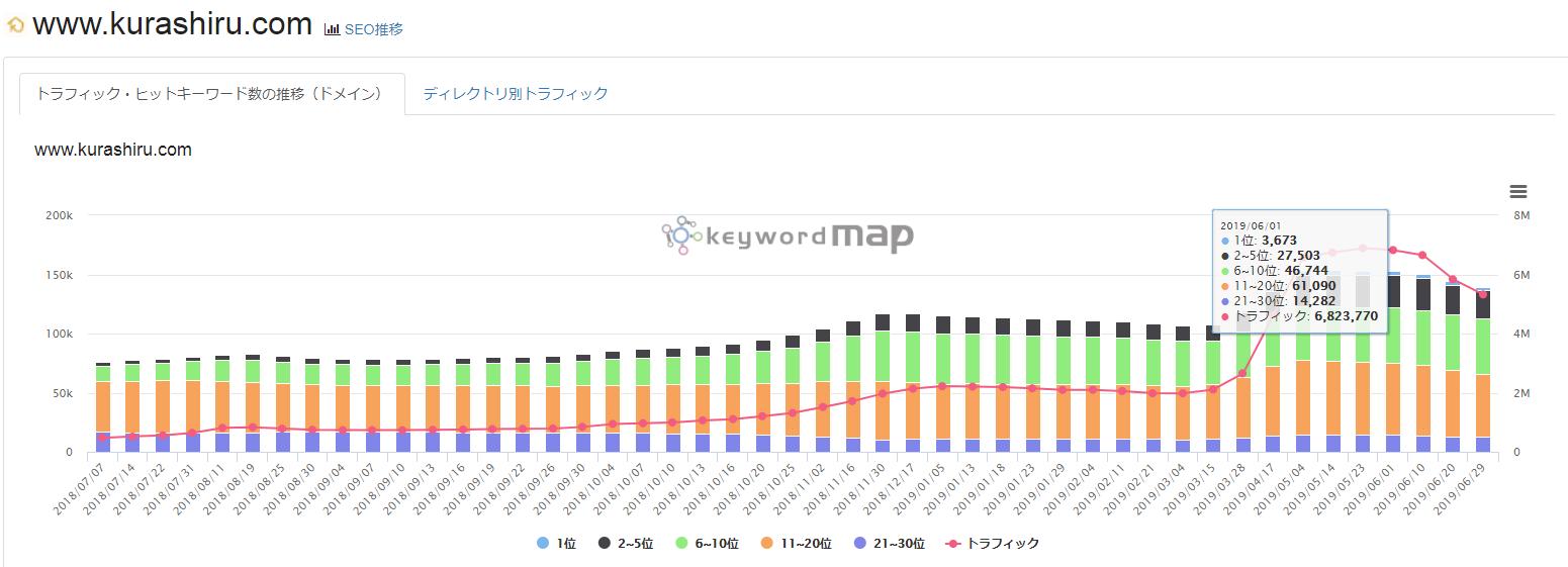 ソーシャルメディア、事例:Kurashiru獲得トラフィック・キーワード