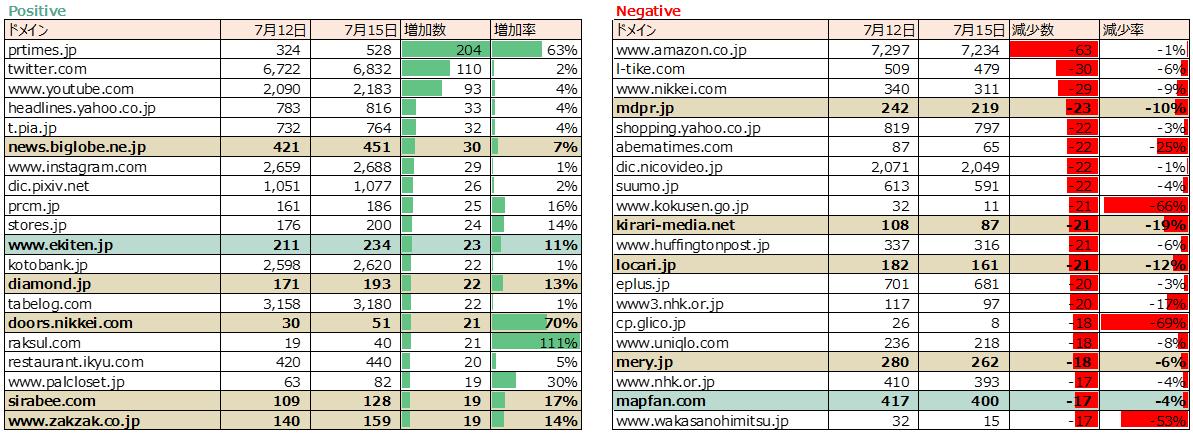 Googleアルゴリズム変動、ヒットキーワード数変動ドメイン