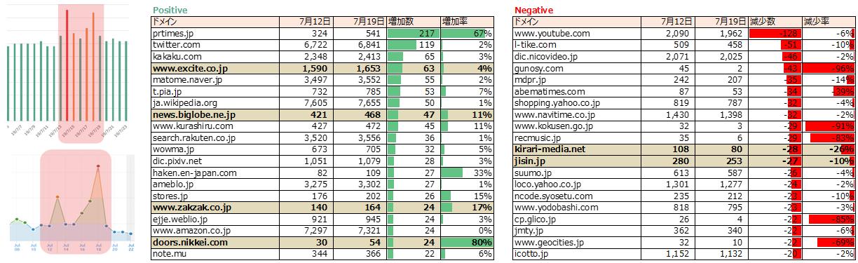 Googleアルゴリズム変動、ヒットキーワード数変動ドメイン7月12日~19日