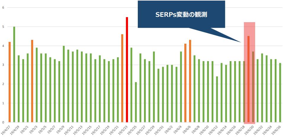 SERPs変動、Keywordmap