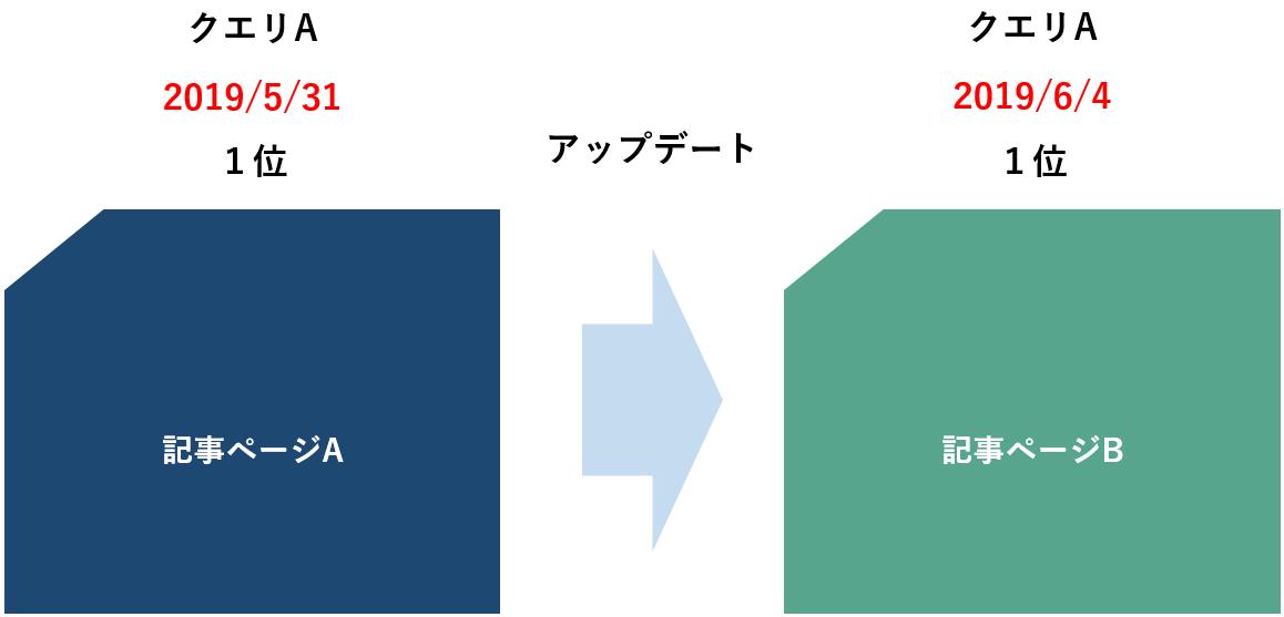 SERPs変動、ランディングページ変化