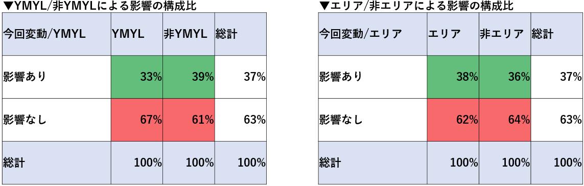 SERPs変動、YMYL
